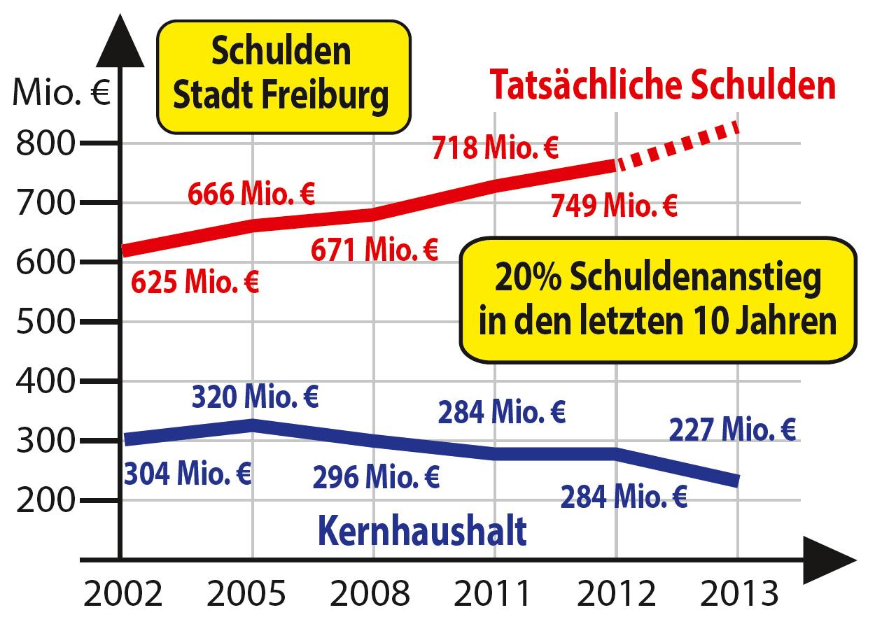 martin horn freiburg wahlprogramm